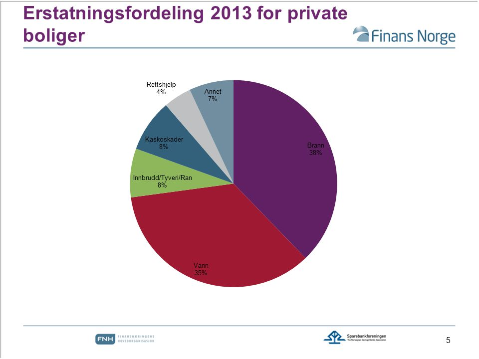 Erstatningsfordeling 2013 for private boliger