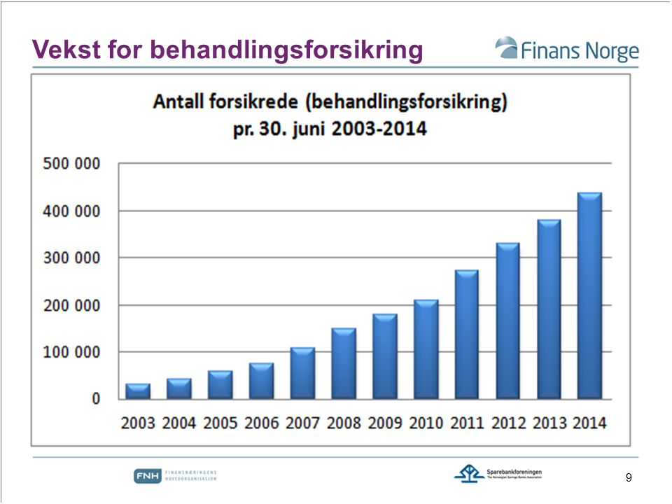 Vekst for behandlingsforsikring