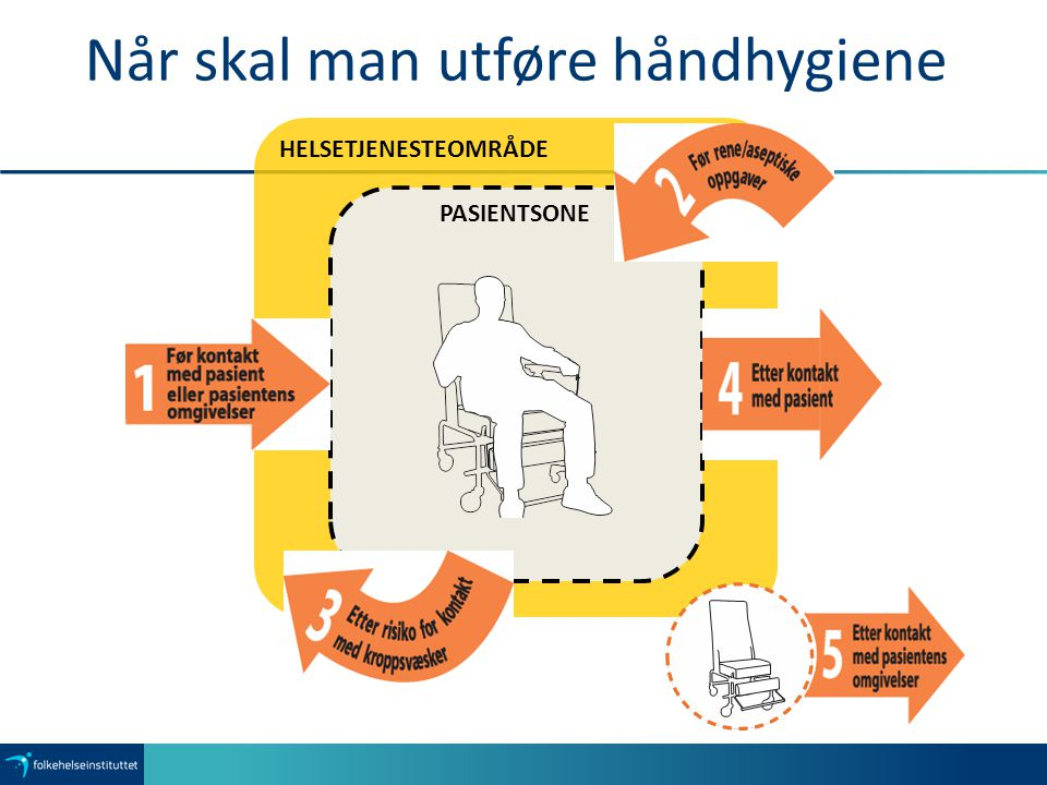 Når skal man utføre håndhygiene