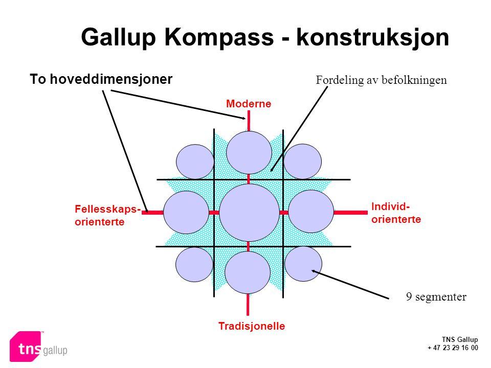 Gallup Kompass - konstruksjon