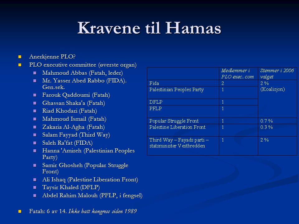Kravene til Hamas Anerkjenne PLO