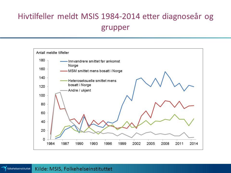 Hivtilfeller meldt MSIS 1984-2014 etter diagnoseår og grupper