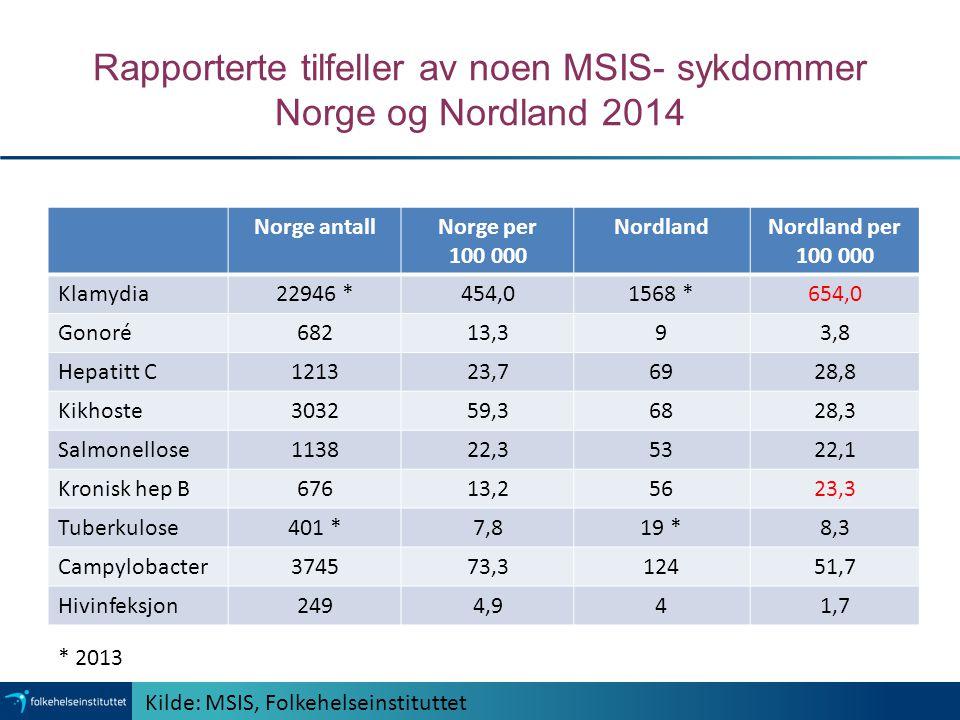 Rapporterte tilfeller av noen MSIS- sykdommer Norge og Nordland 2014