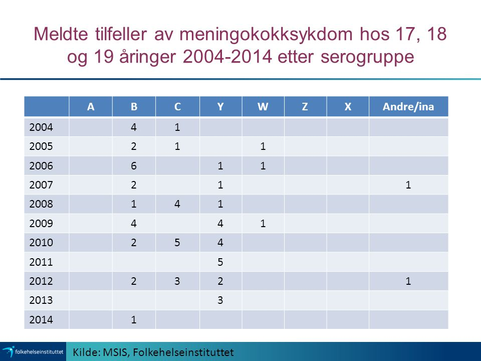 Meldte tilfeller av meningokokksykdom hos 17, 18 og 19 åringer 2004-2014 etter serogruppe