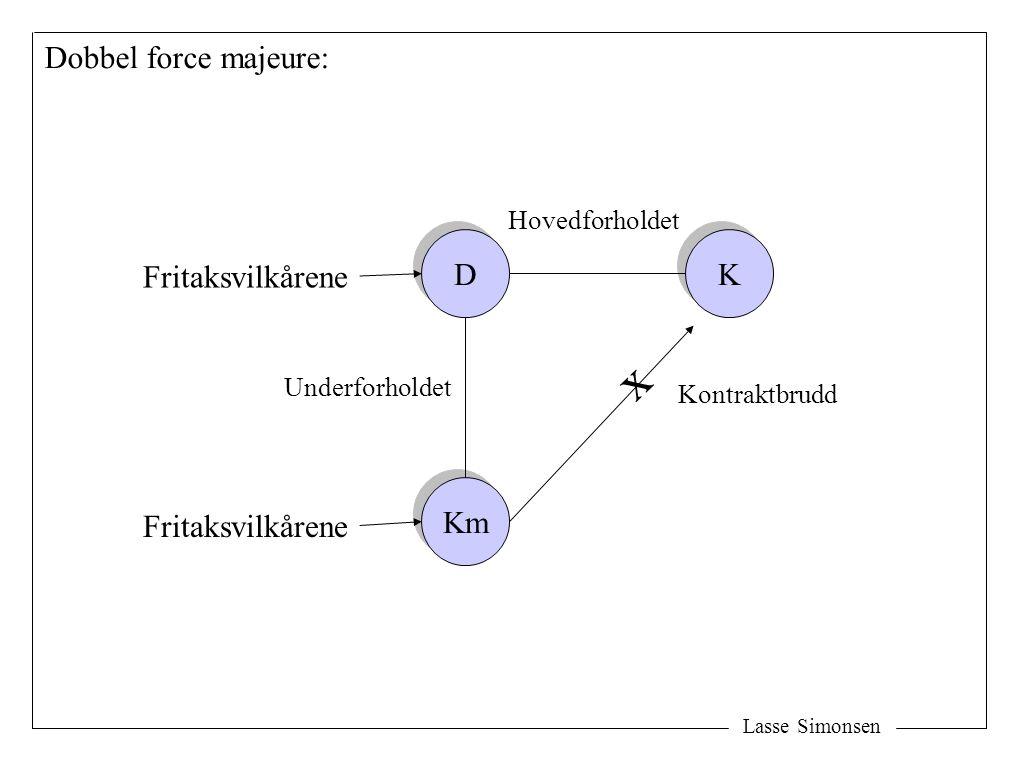 x Dobbel force majeure: D K Fritaksvilkårene Km Fritaksvilkårene