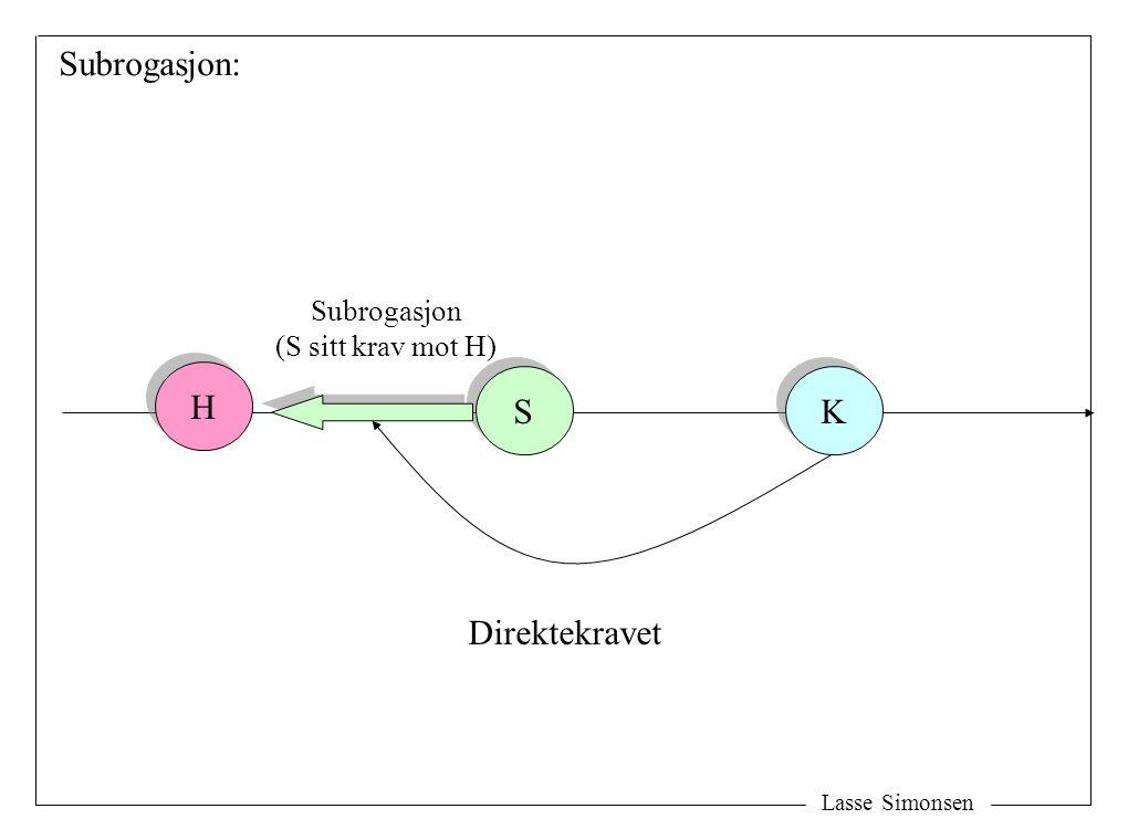 Subrogasjon: H S K Direktekravet Subrogasjon (S sitt krav mot H)