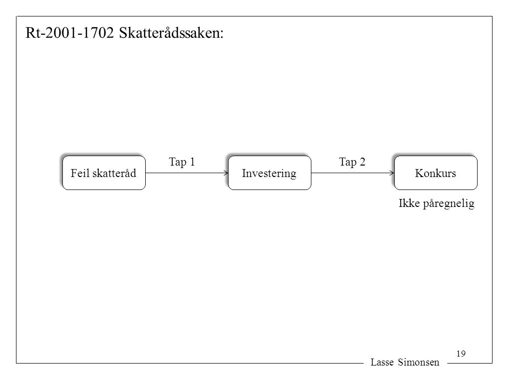 Rt-2001-1702 Skatterådssaken: