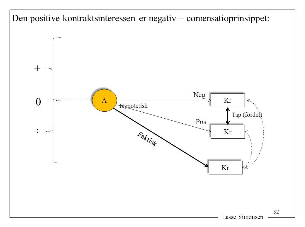 Den positive kontraktsinteressen er negativ – comensatioprinsippet: