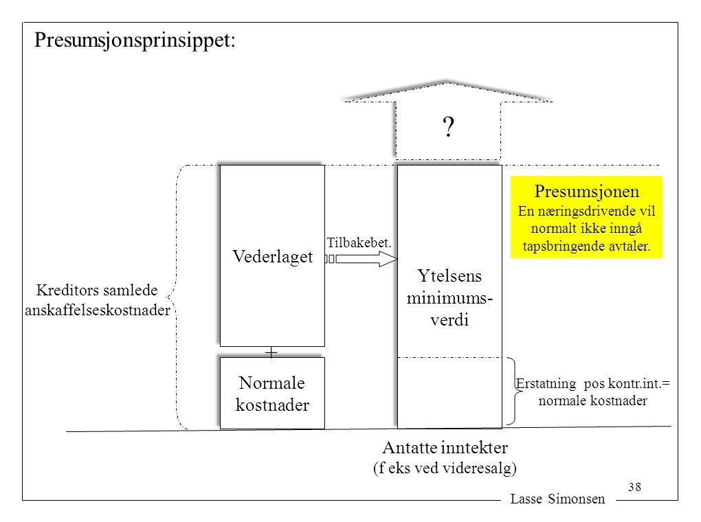 Presumsjonsprinsippet: + Presumsjonen Vederlaget Ytelsens minimums-