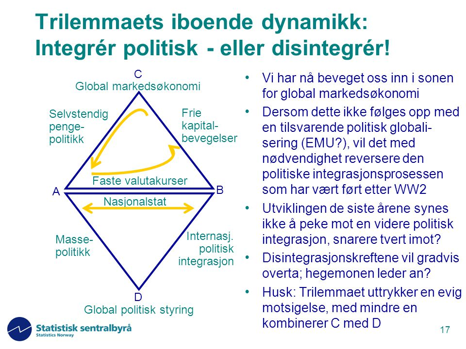 Trilemmaets iboende dynamikk: Integrér politisk - eller disintegrér!