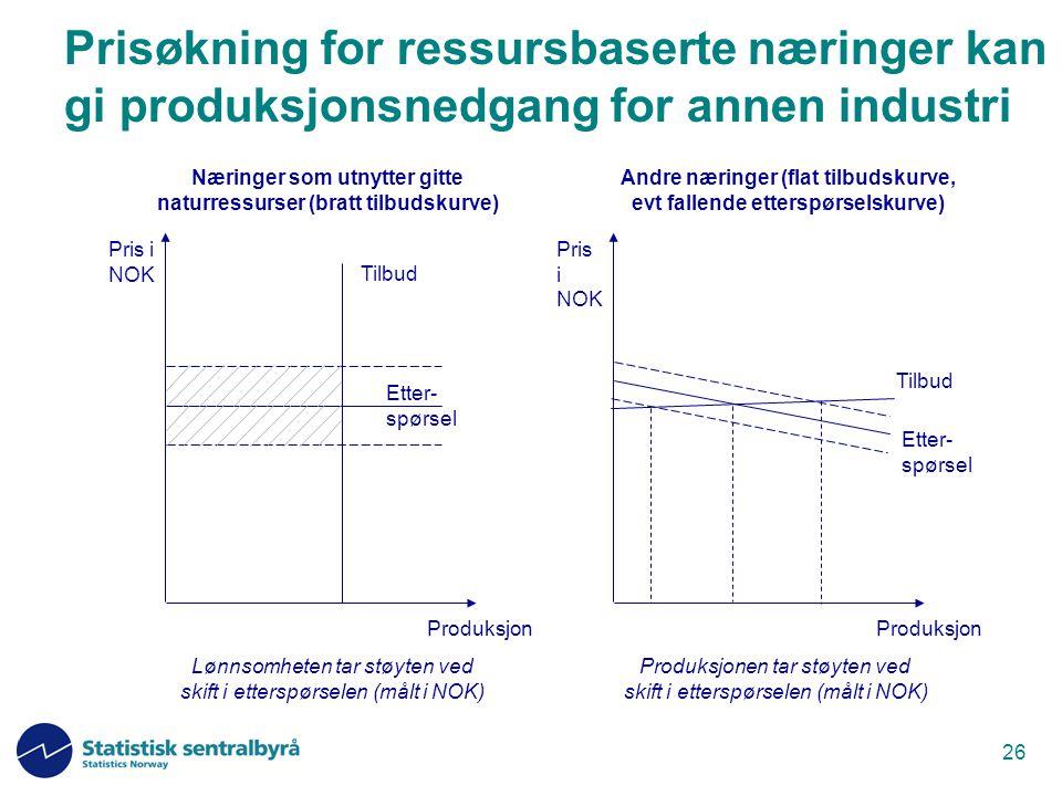 Prisøkning for ressursbaserte næringer kan gi produksjonsnedgang for annen industri