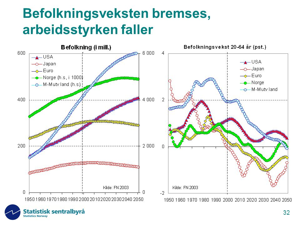 Befolkningsveksten bremses, arbeidsstyrken faller