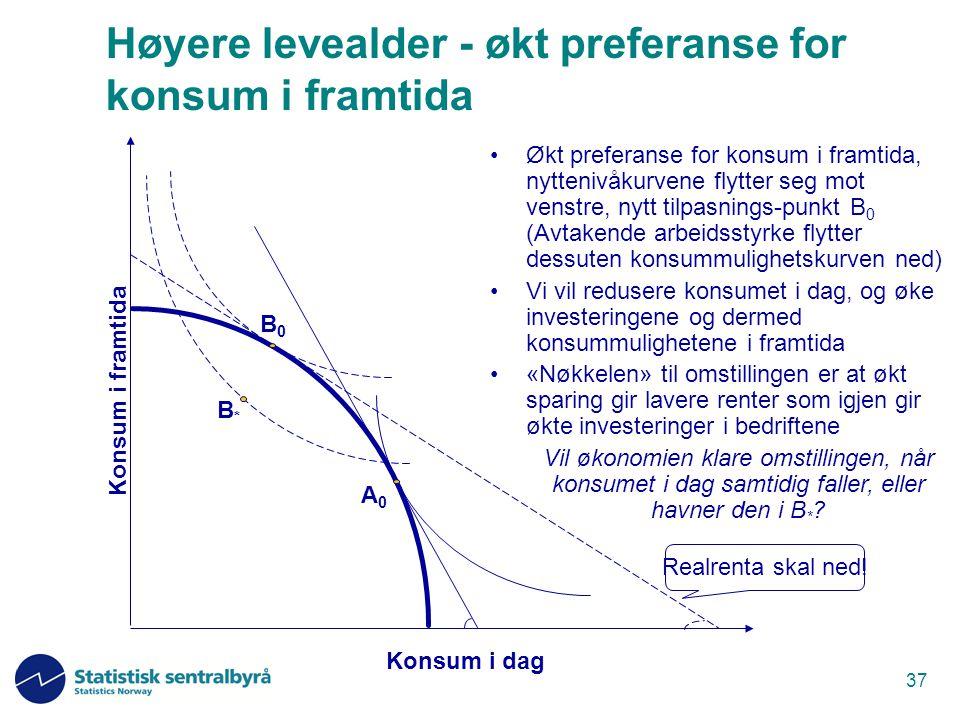 Høyere levealder - økt preferanse for konsum i framtida