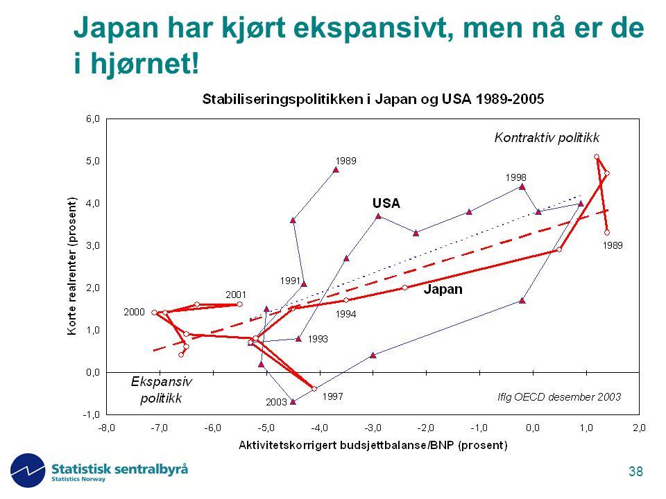 Japan har kjørt ekspansivt, men nå er de i hjørnet!