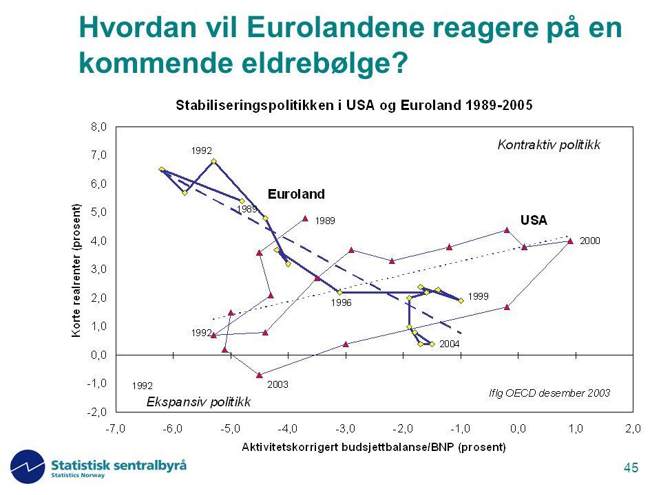 Hvordan vil Eurolandene reagere på en kommende eldrebølge