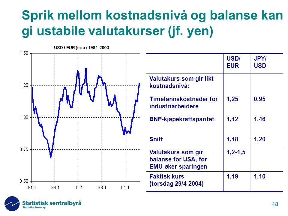 Sprik mellom kostnadsnivå og balanse kan gi ustabile valutakurser (jf
