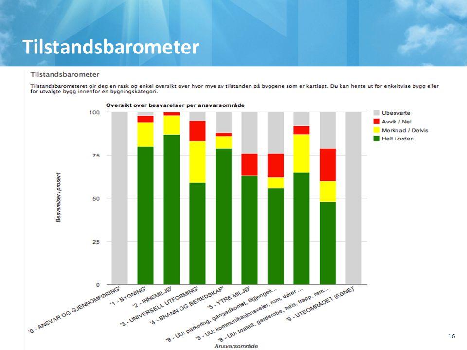 , Sted, tema 10.10.2011 Tilstandsbarometer