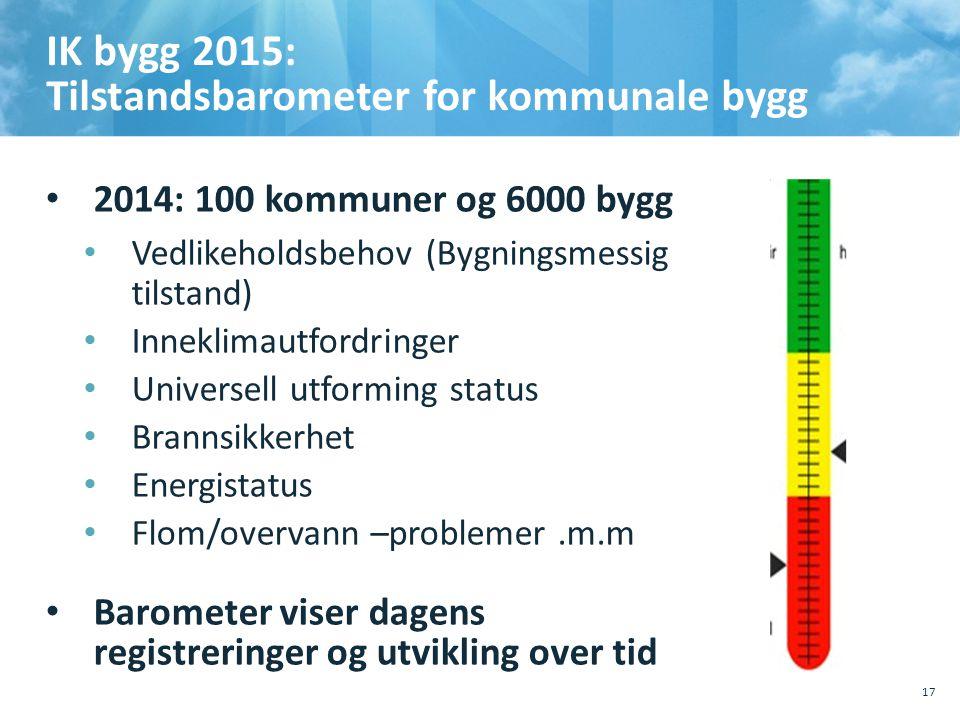 IK bygg 2015: Tilstandsbarometer for kommunale bygg