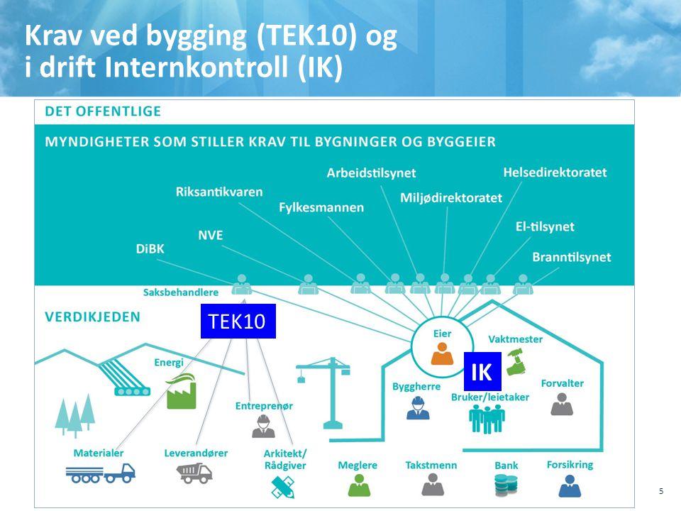 Krav ved bygging (TEK10) og i drift Internkontroll (IK)