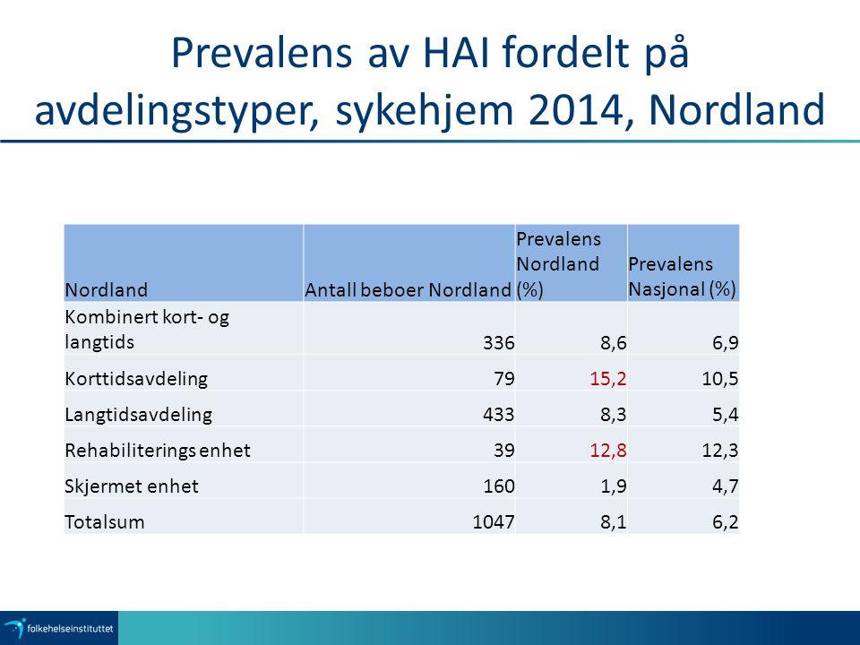 Prevalens av HAI fordelt på avdelingstyper, sykehjem 2014, Nordland