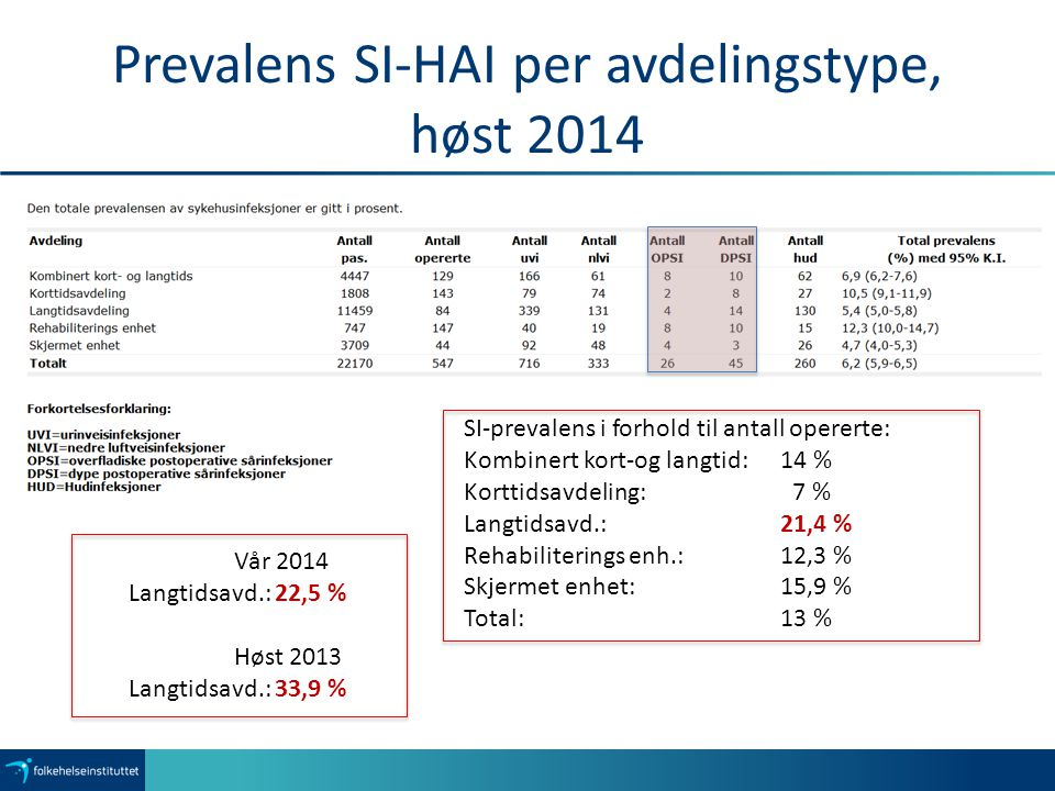 Prevalens SI-HAI per avdelingstype, høst 2014