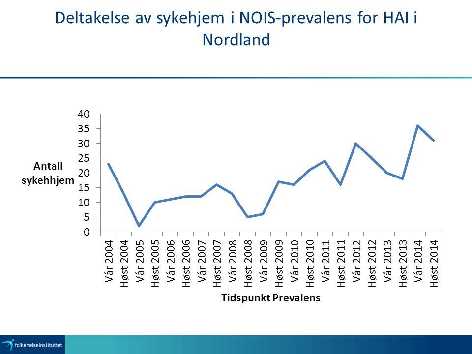 Deltakelse av sykehjem i NOIS-prevalens for HAI i Nordland