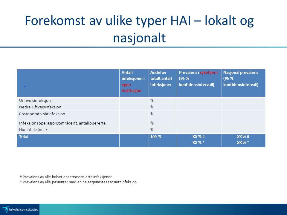 Forekomst av ulike typer HAI – lokalt og nasjonalt