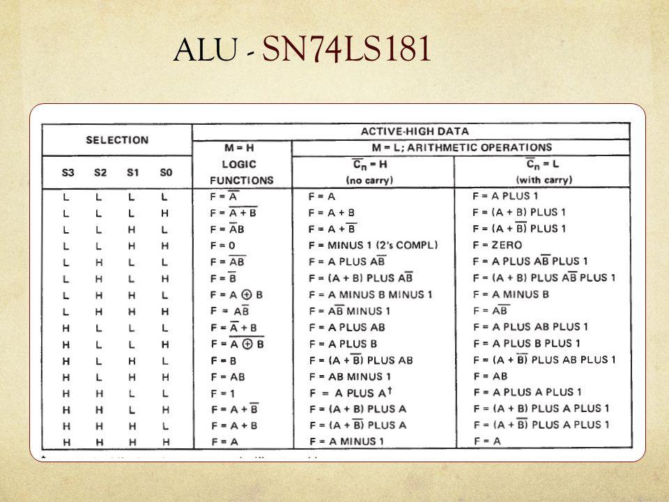 ALU - SN74LS181