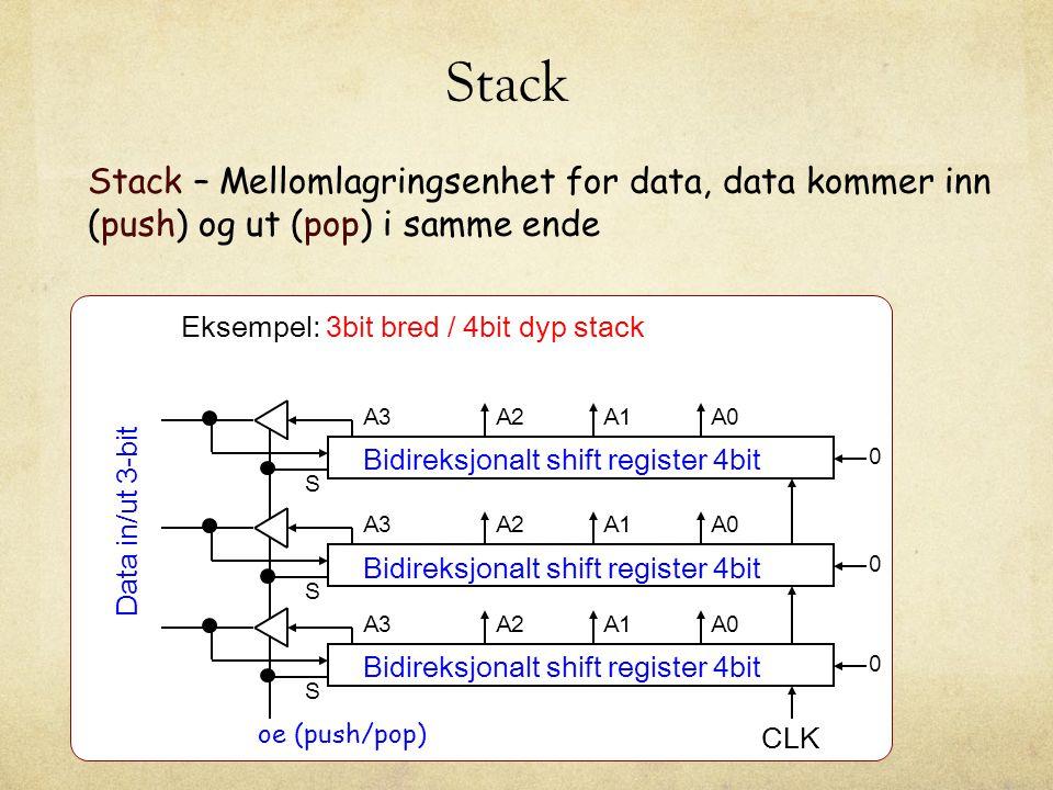 Stack Stack – Mellomlagringsenhet for data, data kommer inn (push) og ut (pop) i samme ende. Eksempel: 3bit bred / 4bit dyp stack.