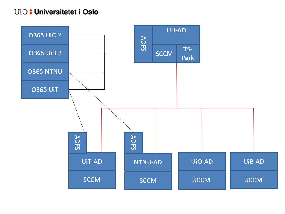 O365 UiO UH-AD. ADFS. O365 UiB SCCM. TS-Park. O365 NTNU. O365 UiT. ADFS. ADFS. UiT-AD.