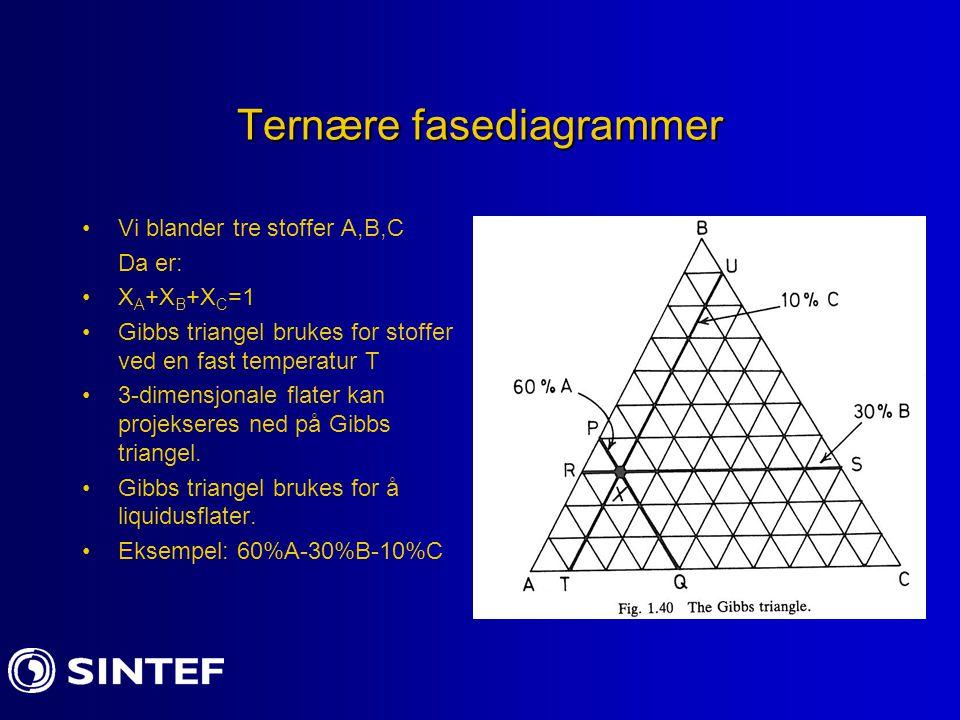 Ternære fasediagrammer