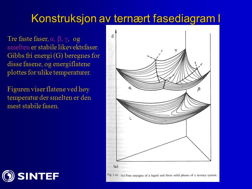 Konstruksjon av ternært fasediagram I