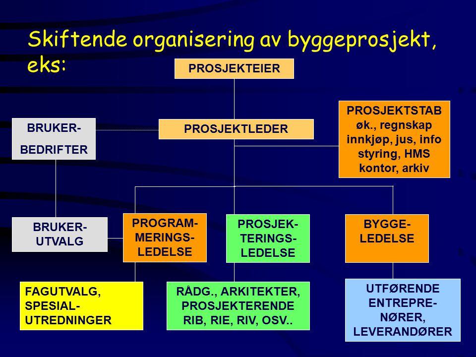Skiftende organisering av byggeprosjekt, eks: