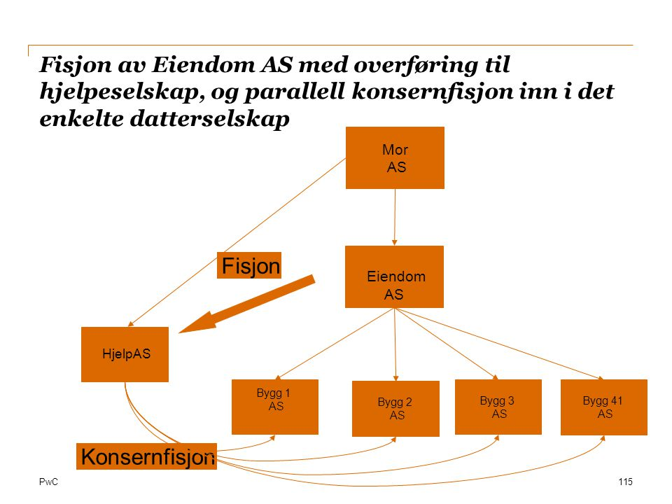 Fisjon av Eiendom AS med overføring til hjelpeselskap, og parallell konsernfisjon inn i det enkelte datterselskap