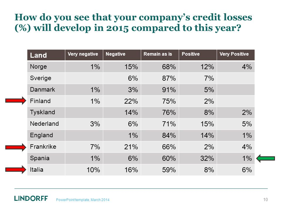 How do you see that your company's credit losses (%) will develop in 2015 compared to this year