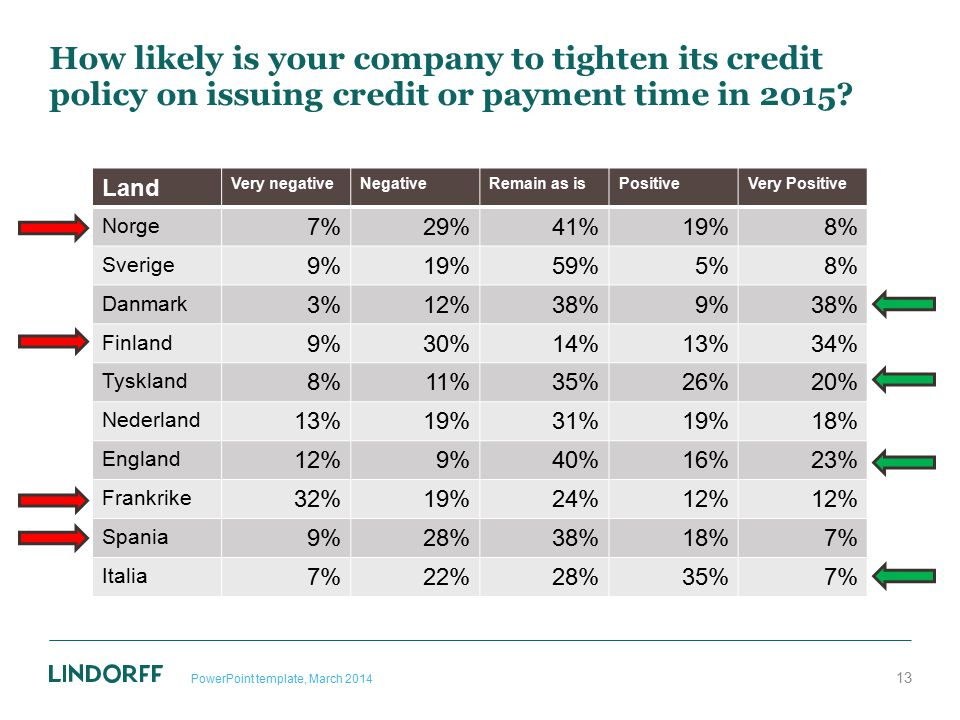How likely is your company to tighten its credit policy on issuing credit or payment time in 2015