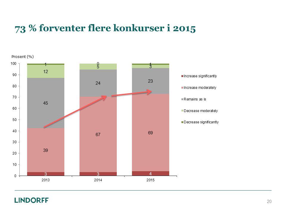 73 % forventer flere konkurser i 2015