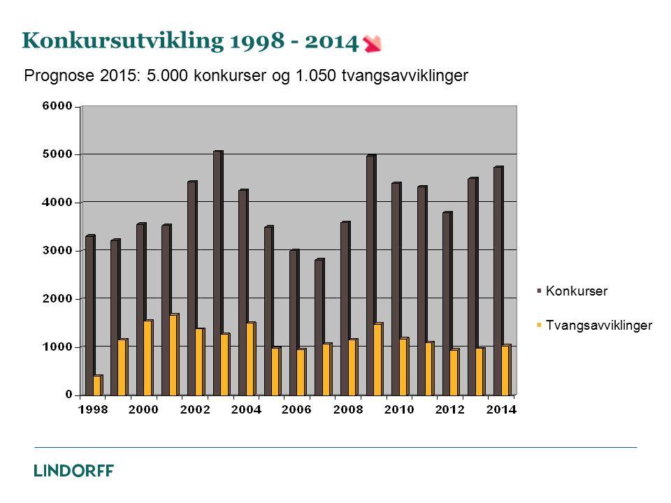 Konkursutvikling 1998 - 2014 Prognose 2015: 5.000 konkurser og 1.050 tvangsavviklinger. Konkurser.