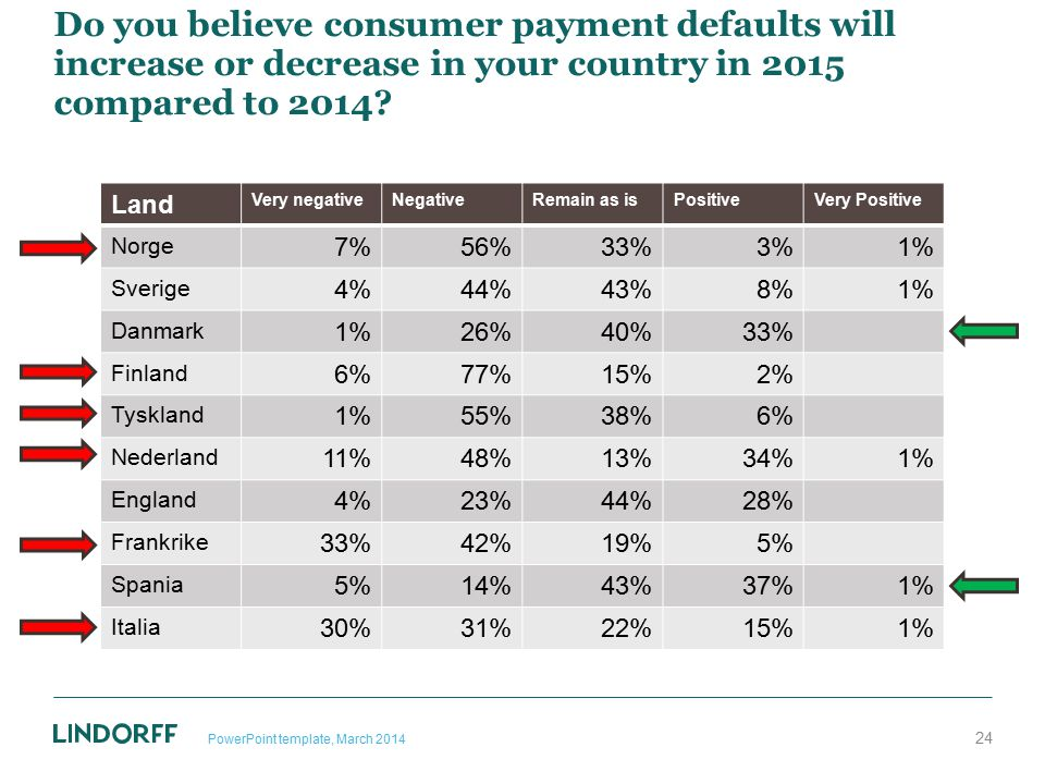 Do you believe consumer payment defaults will increase or decrease in your country in 2015 compared to 2014
