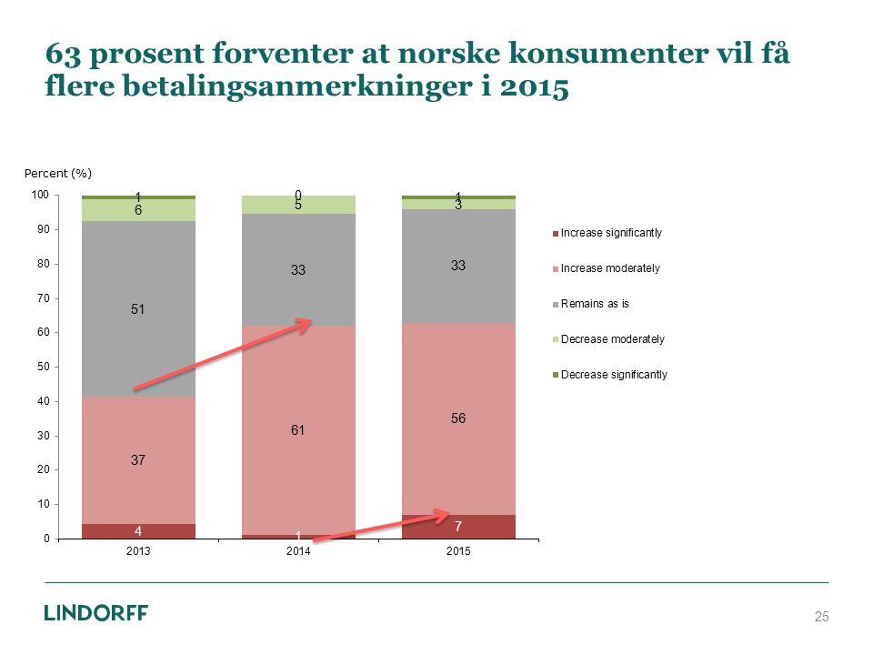 63 prosent forventer at norske konsumenter vil få flere betalingsanmerkninger i 2015