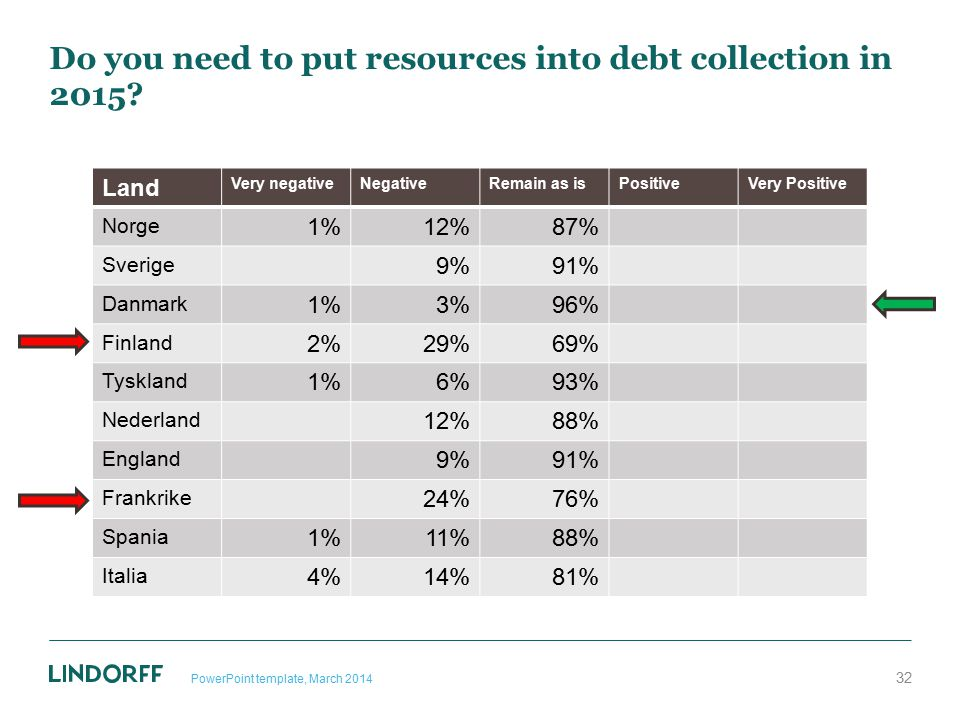 Do you need to put resources into debt collection in 2015