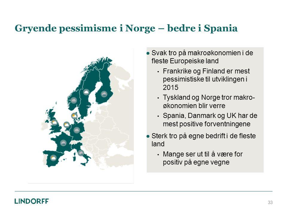 Gryende pessimisme i Norge – bedre i Spania