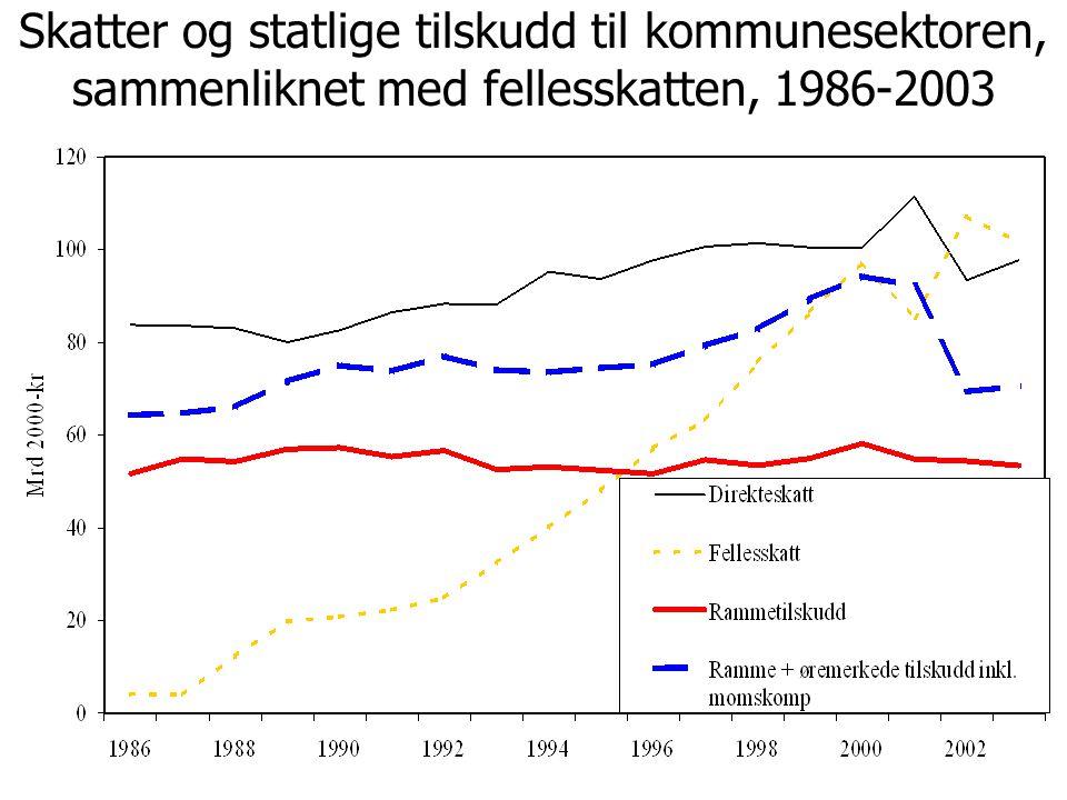 Skatter og statlige tilskudd til kommunesektoren, sammenliknet med fellesskatten, 1986-2003