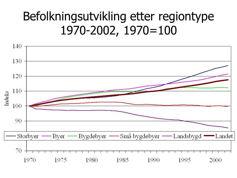 Befolkningsutvikling etter regiontype 1970-2002, 1970=100