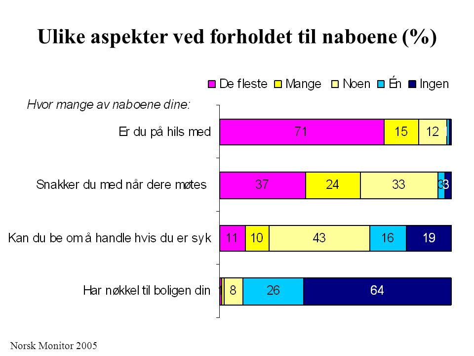 Ulike aspekter ved forholdet til naboene (%)