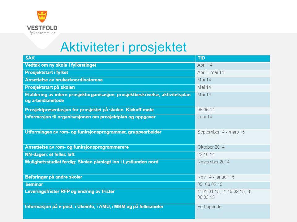 Aktiviteter i prosjektet