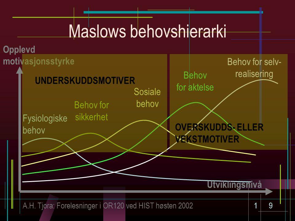 Maslows behovshierarki