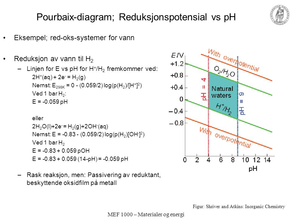 Pourbaix-diagram; Reduksjonspotensial vs pH