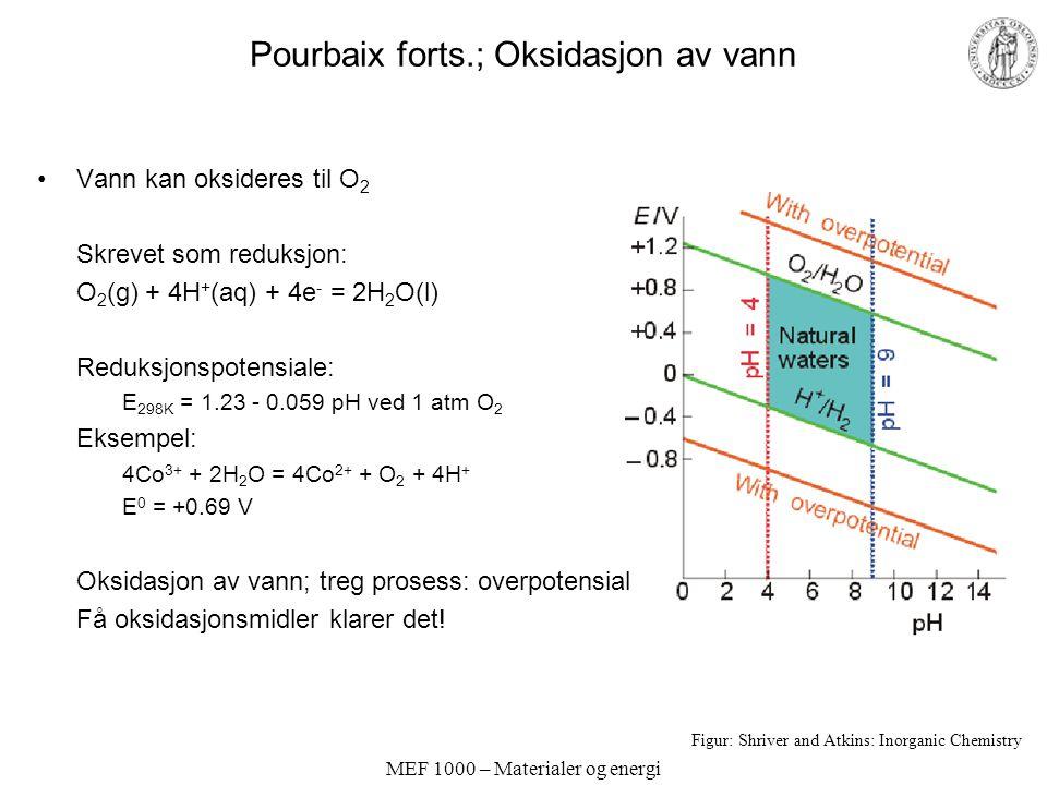 Pourbaix forts.; Oksidasjon av vann