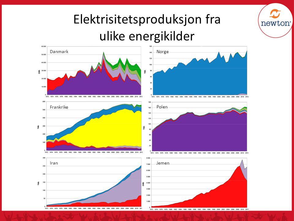 Elektrisitetsproduksjon fra ulike energikilder